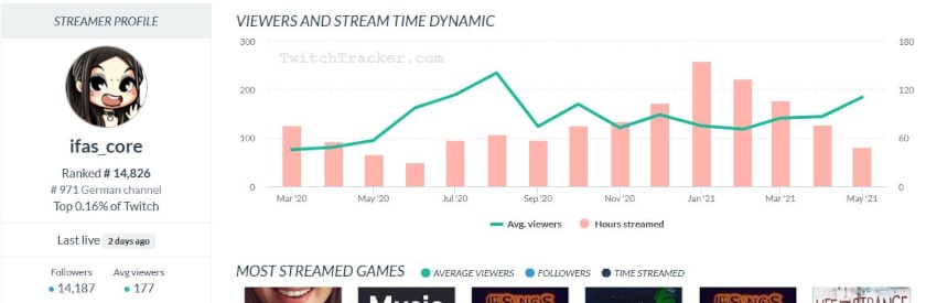 ifas_core twitchtracker
