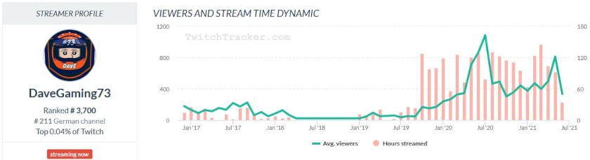 DaveGaming73 Twitchtracker