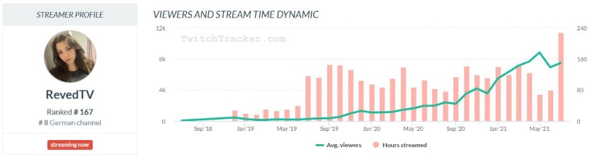 reved twitchtracker